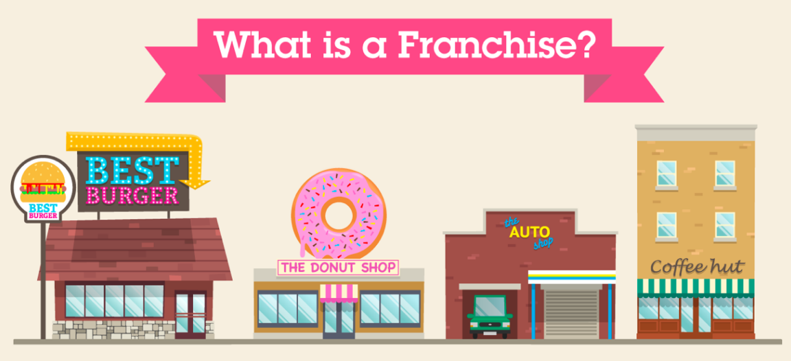 What is a franchise 1